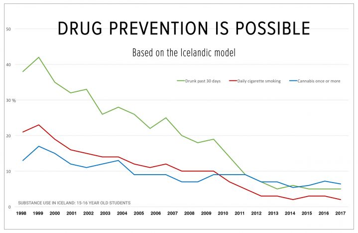 Read more: Overview of the Icelandic Model of substance use prevention - workshop in Reykjavik